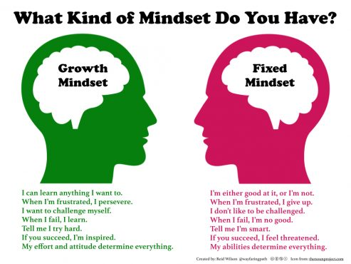 musician's mindset
