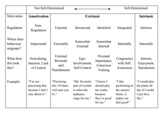 piano student retention chart