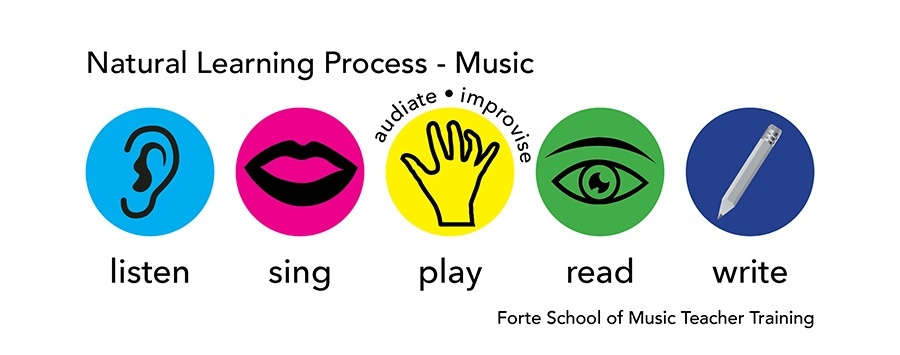 Natural Learning Process-HR