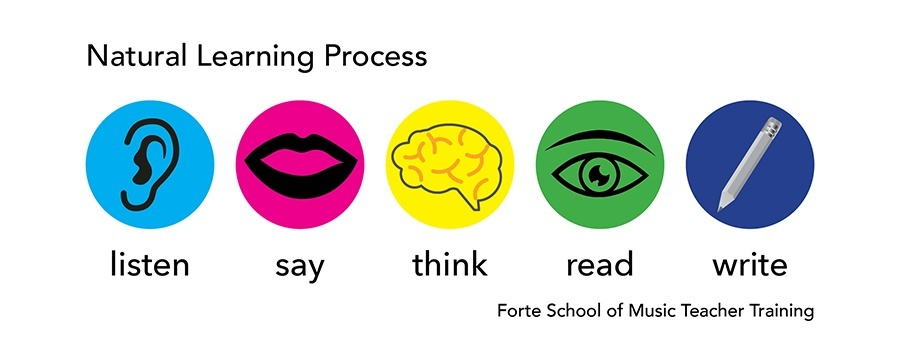 Natural Learning Process-HR2
